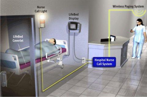 نظام استدعاء الممرضات بالمستشفيات nurse call